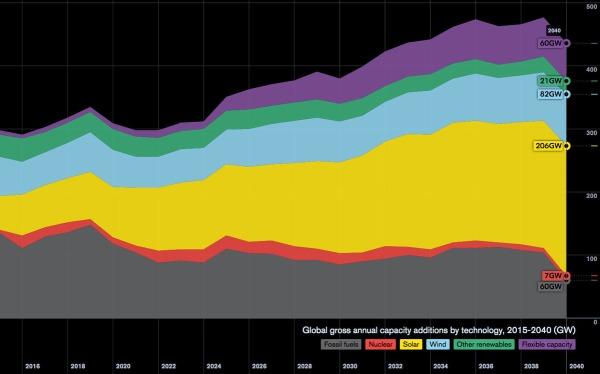 Credit: Bloomberg New Energy Finance